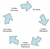 Conflict Life Cycle